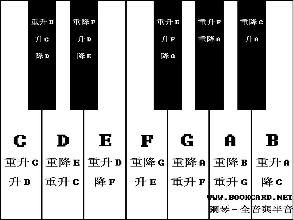 钢琴-音名